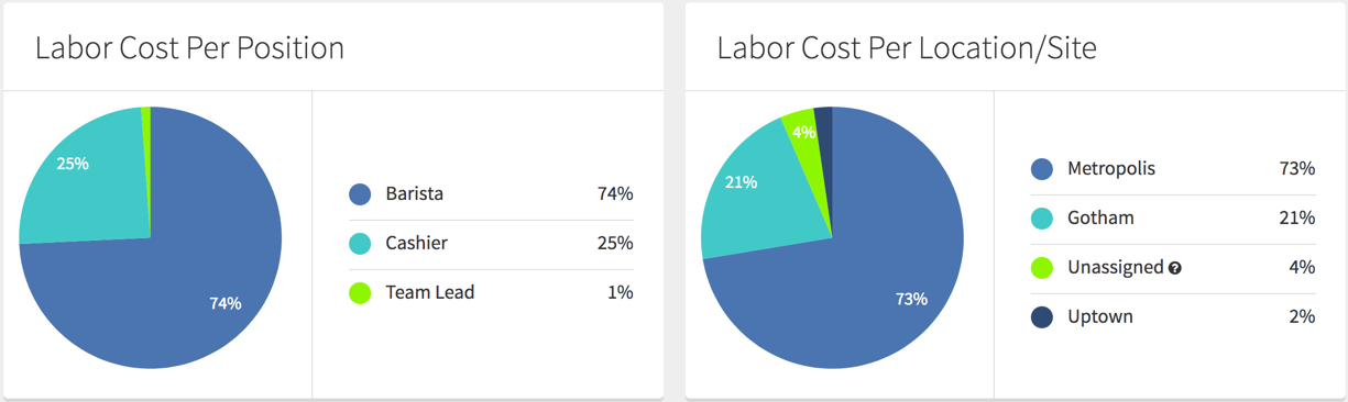Labor Cost Per Position and Labor Cost Per location