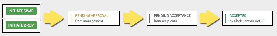 Shift request approval process flow diagram